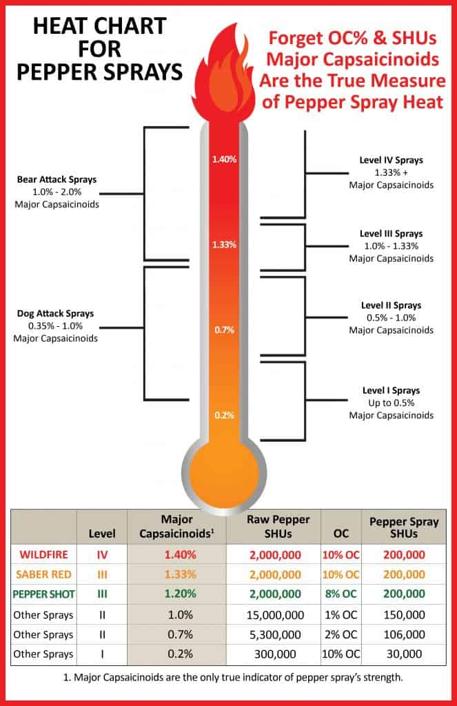 Pepper Spray Heat Chart